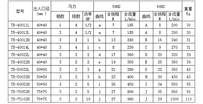 耐酸碱污水泵型号规格参数表