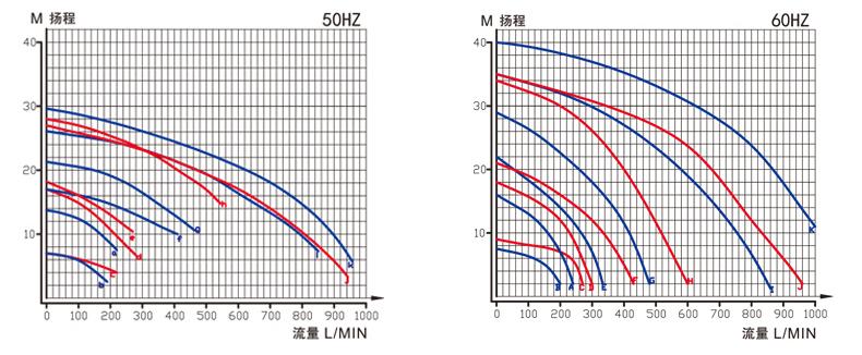耐酸碱污水泵性能曲线图