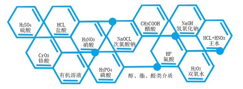 耐酸碱磁力化工泵可输送的化学介质有哪些?