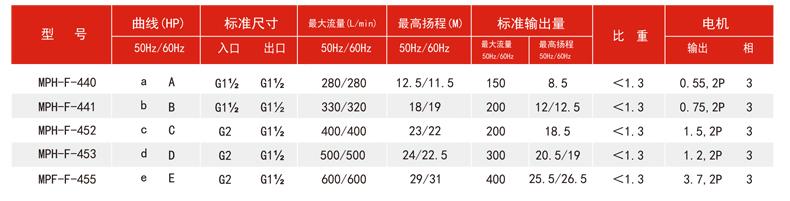 耐酸碱磁力泵的型号参数表