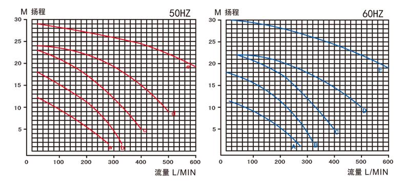 耐酸碱塑料磁力泵的性能曲线图