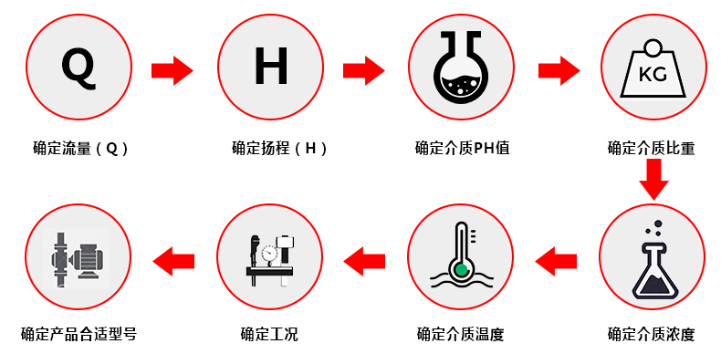 台风泵业废气塔槽内喷淋泵选型步骤