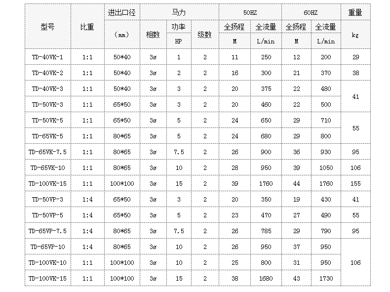 废气处理用槽外立式泵型号参数表