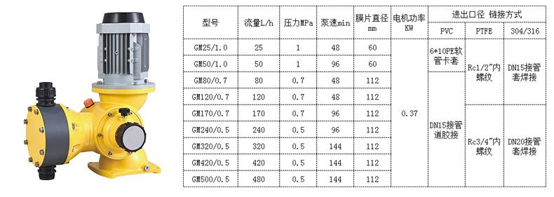 gm机械隔膜计量泵型号规格参数