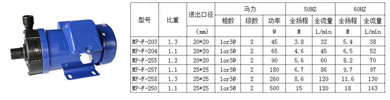 小型磁力加药泵产品规格参数