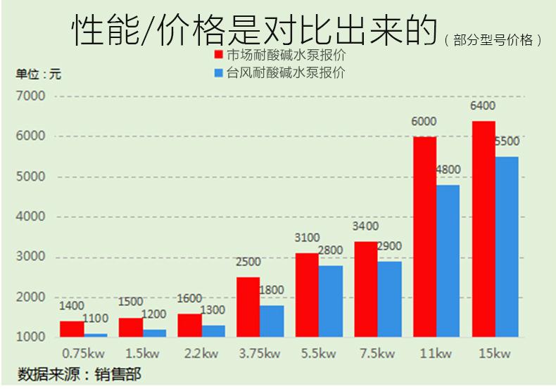 台风泵业不锈钢液下泵与其他品牌的价格对比表