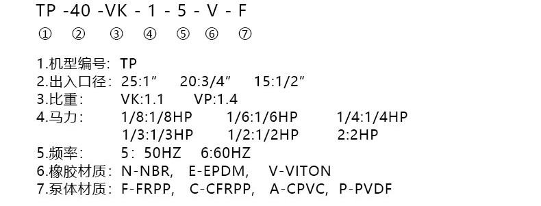 台风泵业槽内液下泵的型号说明