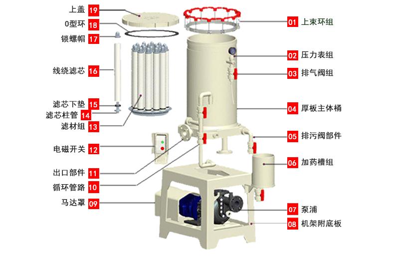 化学药液过滤机结构分解图